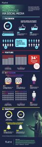 Fluent-Millennial-Social-Media-Use-Infographic